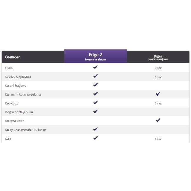 Lovense Edge 2 Telefon Kontrollü Geliştirilmiş Yeni Nesil Prostat Masaj Vibratörü